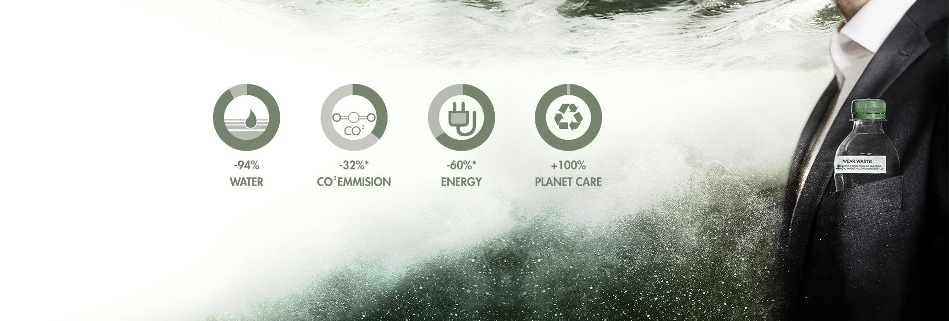 Duurzaamheids header 2 bedrijfskleding