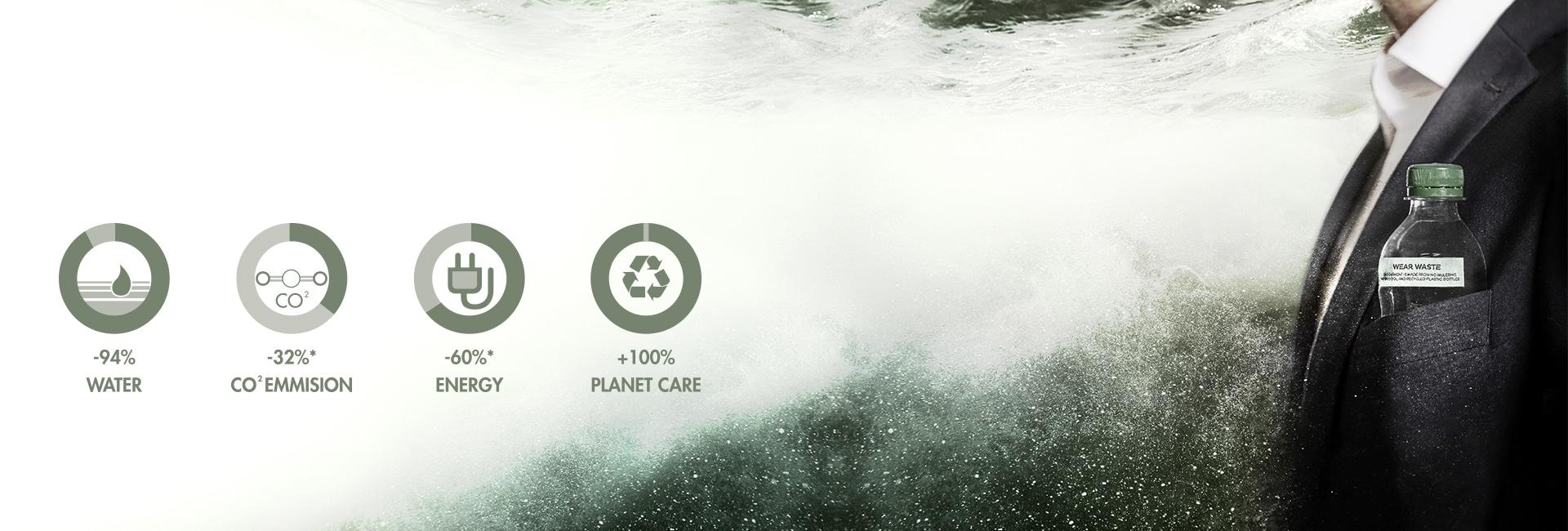 Duurzaamheids header